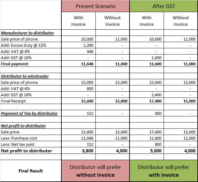 Tax rate details in GST