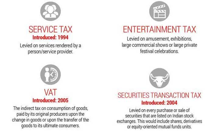 Types of taxes in GST